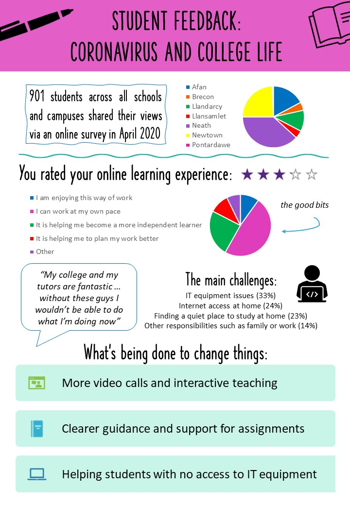 infographic of the covid-19 survey responses, page 1